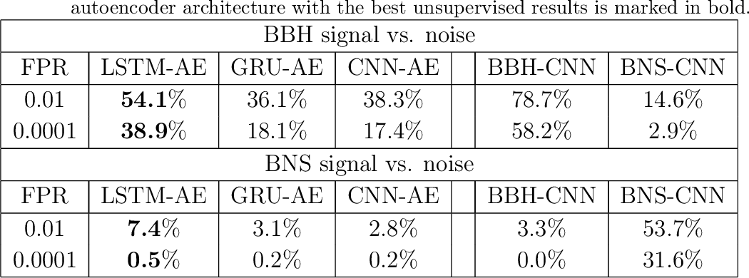 Figure 4 for Source-Agnostic Gravitational-Wave Detection with Recurrent Autoencoders