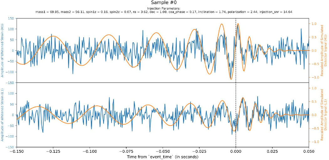 Figure 1 for Source-Agnostic Gravitational-Wave Detection with Recurrent Autoencoders