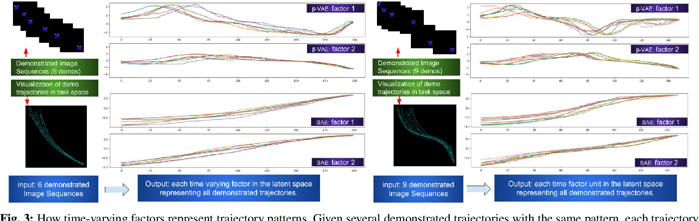 Figure 3 for Evaluation of state representation methods in robot hand-eye coordination learning from demonstration