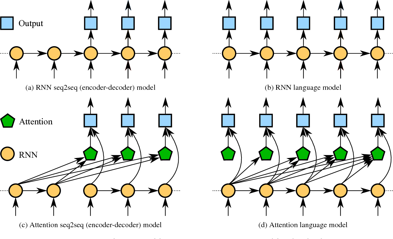 Figure 1 for Coherent Dialogue with Attention-based Language Models