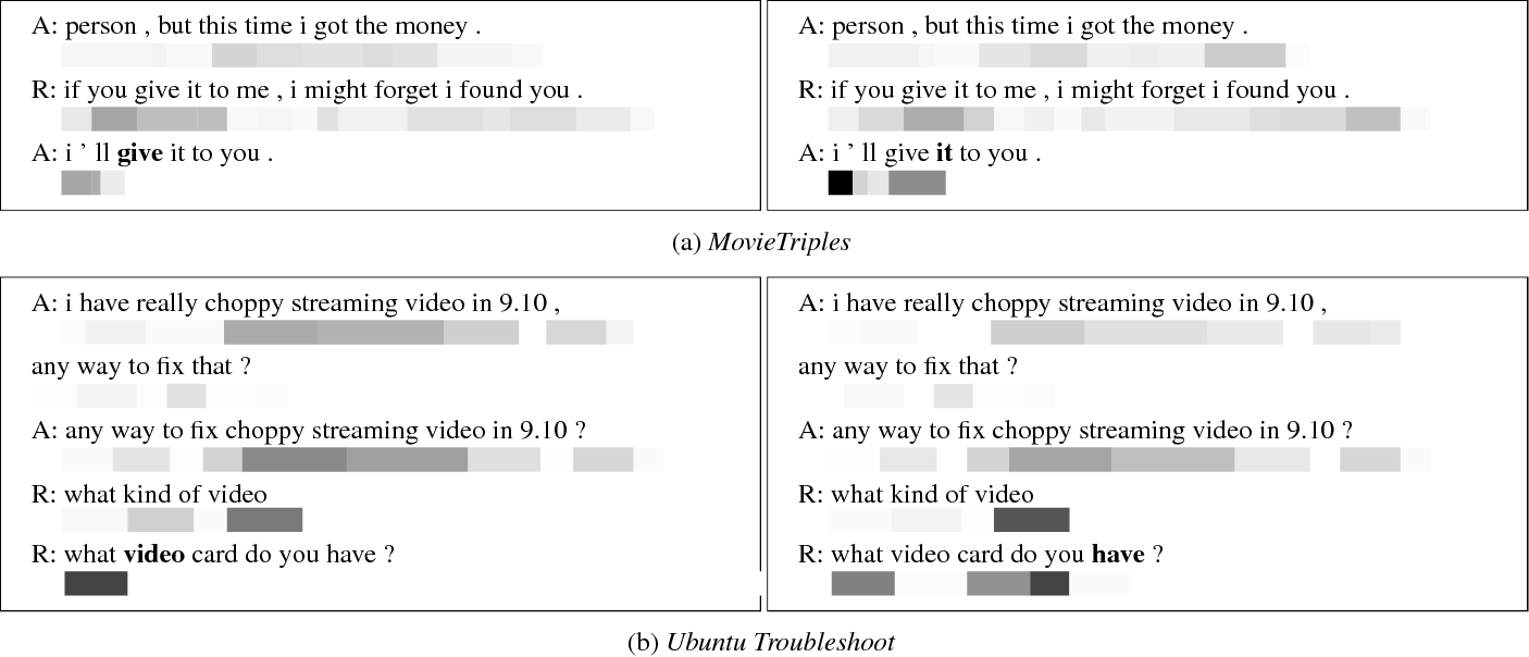 Figure 3 for Coherent Dialogue with Attention-based Language Models
