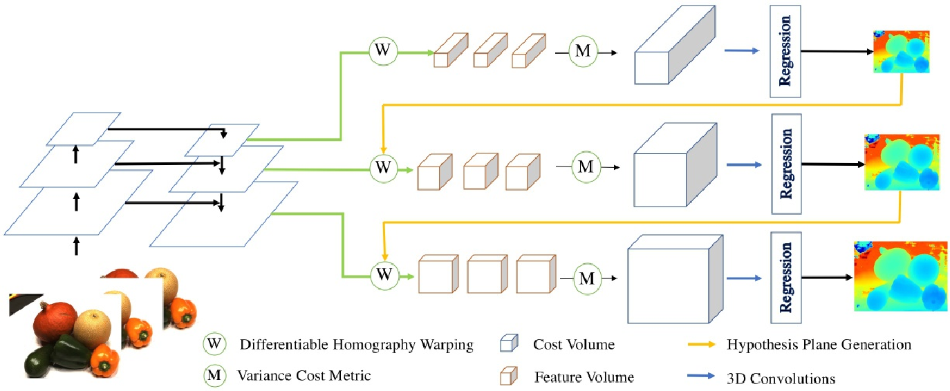 Figure 2 for Cascade Cost Volume for High-Resolution Multi-View Stereo and Stereo Matching