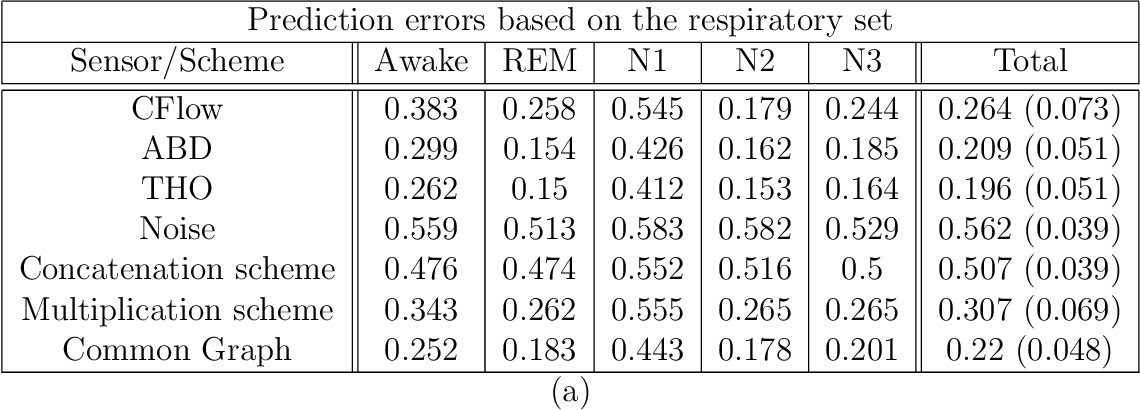 Figure 4 for Diffusion-based nonlinear filtering for multimodal data fusion with application to sleep stage assessment