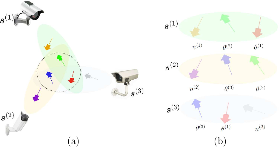 Figure 2 for Diffusion-based nonlinear filtering for multimodal data fusion with application to sleep stage assessment