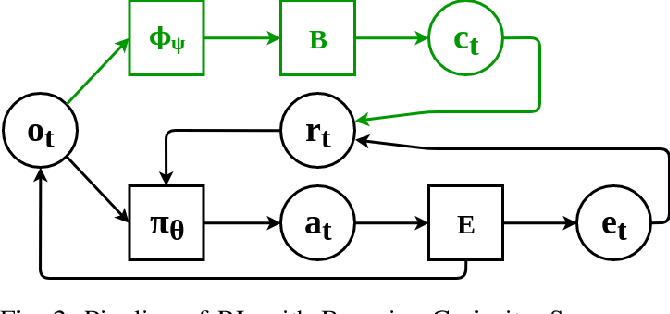Figure 2 for Bayesian Curiosity for Efficient Exploration in Reinforcement Learning