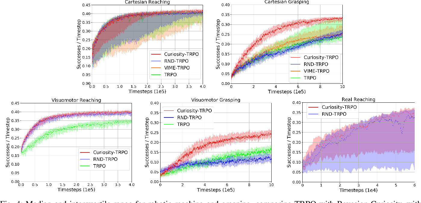 Figure 4 for Bayesian Curiosity for Efficient Exploration in Reinforcement Learning