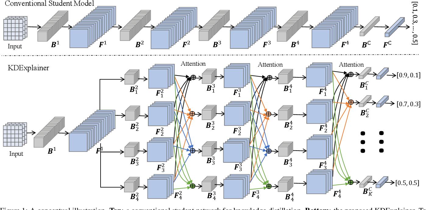Figure 1 for KDExplainer: A Task-oriented Attention Model for Explaining Knowledge Distillation