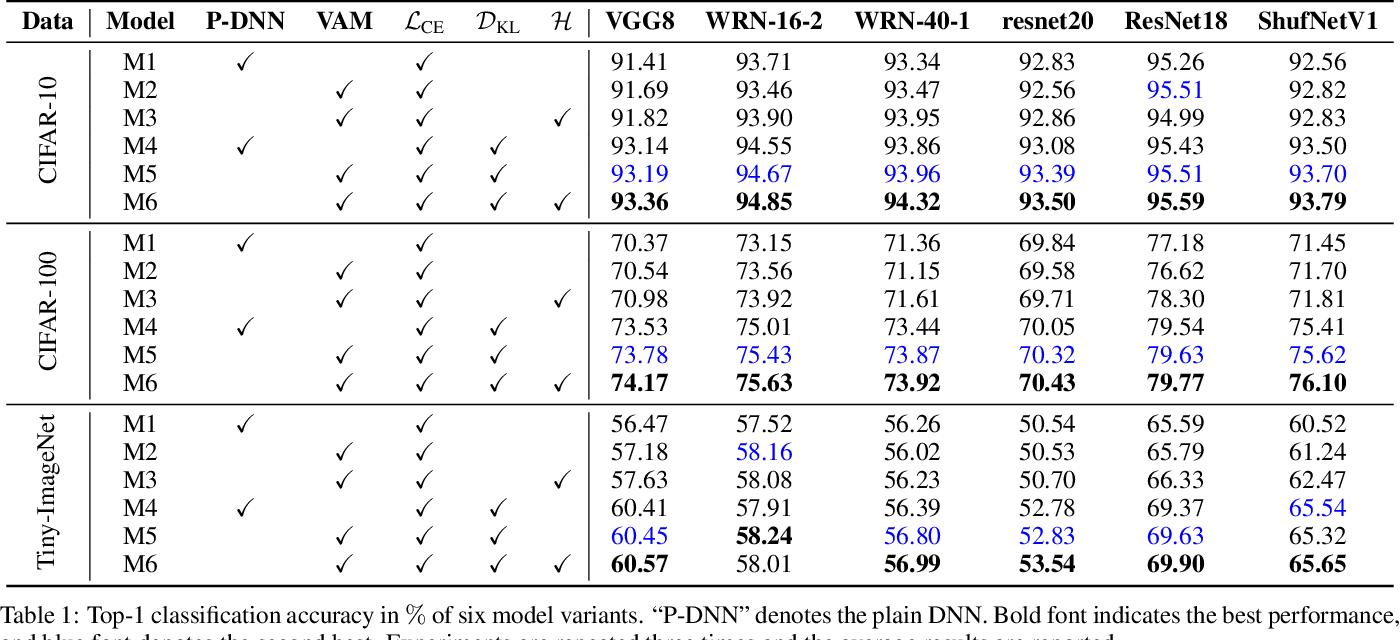 Figure 2 for KDExplainer: A Task-oriented Attention Model for Explaining Knowledge Distillation