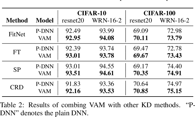 Figure 4 for KDExplainer: A Task-oriented Attention Model for Explaining Knowledge Distillation