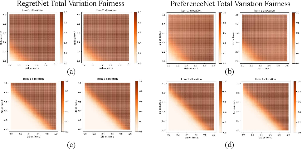 Figure 1 for PreferenceNet: Encoding Human Preferences in Auction Design with Deep Learning