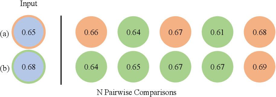 Figure 3 for PreferenceNet: Encoding Human Preferences in Auction Design with Deep Learning