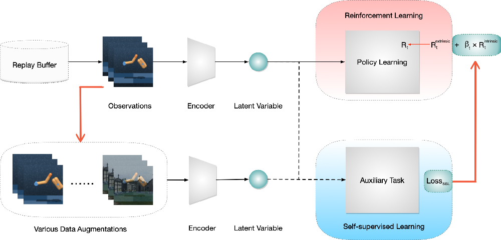 Figure 1 for Intrinsically Motivated Self-supervised Learning in Reinforcement Learning
