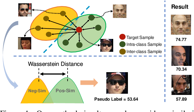 Figure 1 for SDD-FIQA: Unsupervised Face Image Quality Assessment with Similarity Distribution Distance