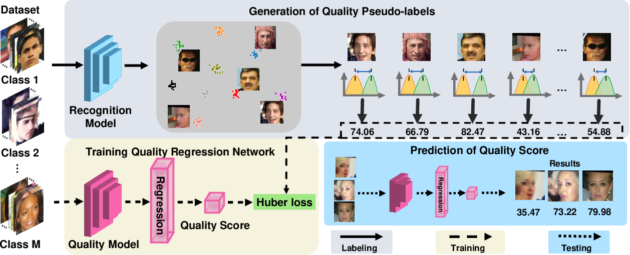 Figure 3 for SDD-FIQA: Unsupervised Face Image Quality Assessment with Similarity Distribution Distance