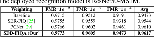 Figure 4 for SDD-FIQA: Unsupervised Face Image Quality Assessment with Similarity Distribution Distance