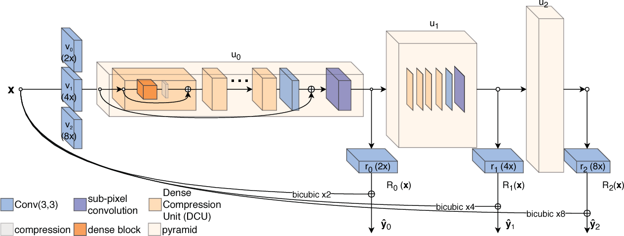 Figure 2 for A Fully Progressive Approach to Single-Image Super-Resolution