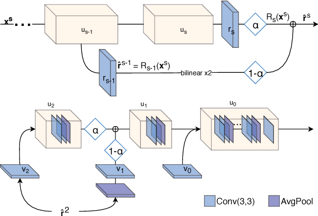Figure 4 for A Fully Progressive Approach to Single-Image Super-Resolution