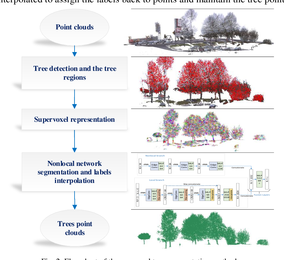 Figure 3 for PointNLM: Point Nonlocal-Means for vegetation segmentation based on middle echo point clouds