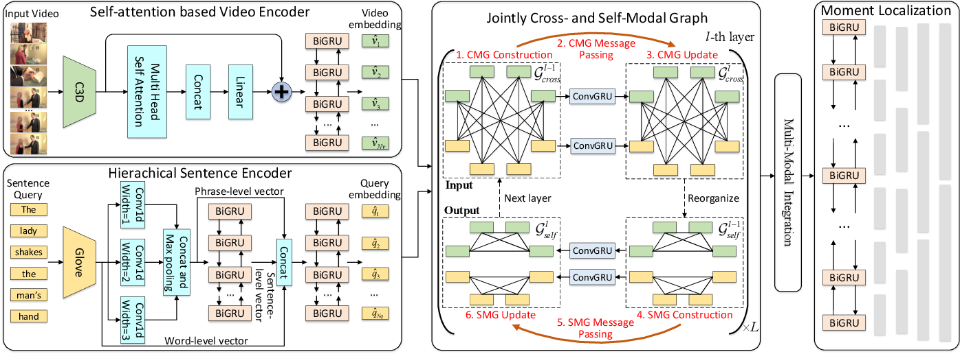 Figure 3 for Jointly Cross- and Self-Modal Graph Attention Network for Query-Based Moment Localization