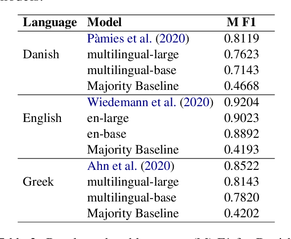 Figure 4 for MUDES: Multilingual Detection of Offensive Spans