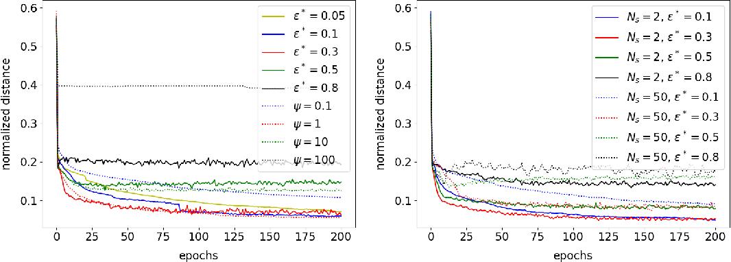 Figure 1 for Linear Range in Gradient Descent