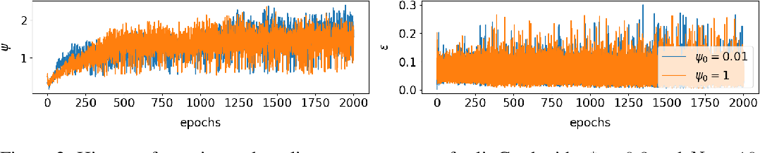 Figure 2 for Linear Range in Gradient Descent