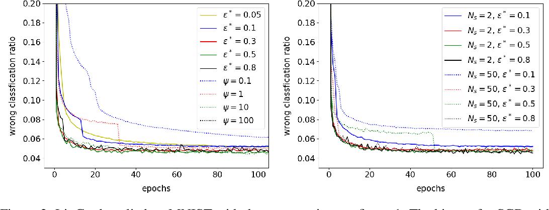 Figure 3 for Linear Range in Gradient Descent