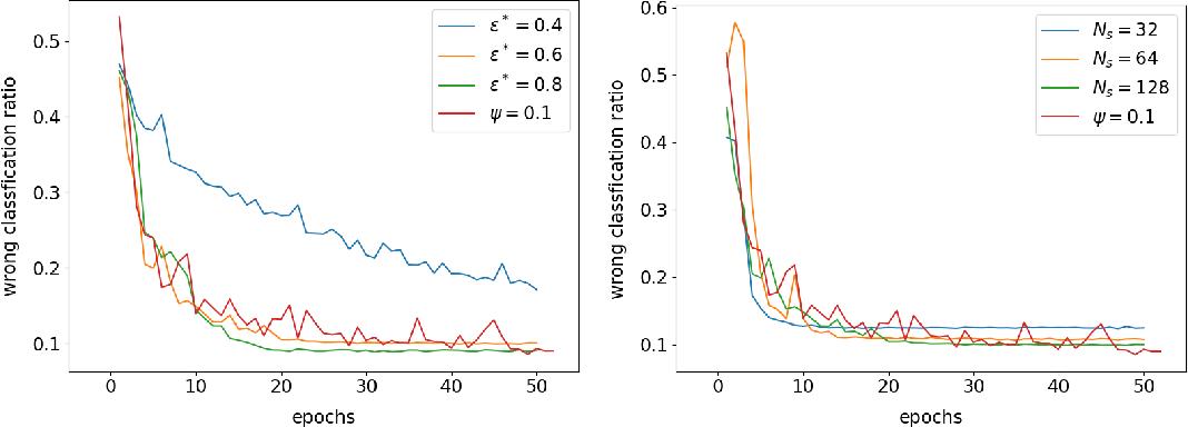 Figure 4 for Linear Range in Gradient Descent