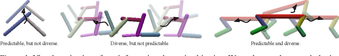 Figure 1 for Task-Agnostic Morphology Evolution