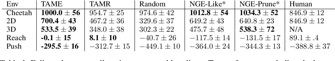 Figure 2 for Task-Agnostic Morphology Evolution