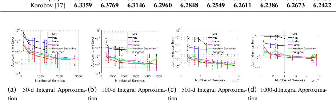 Figure 4 for Subgroup-based Rank-1 Lattice Quasi-Monte Carlo