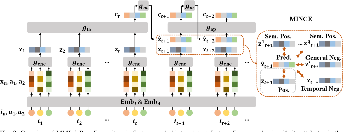 Figure 1 for Memory Augmented Multi-Instance Contrastive Predictive Coding for Sequential Recommendation