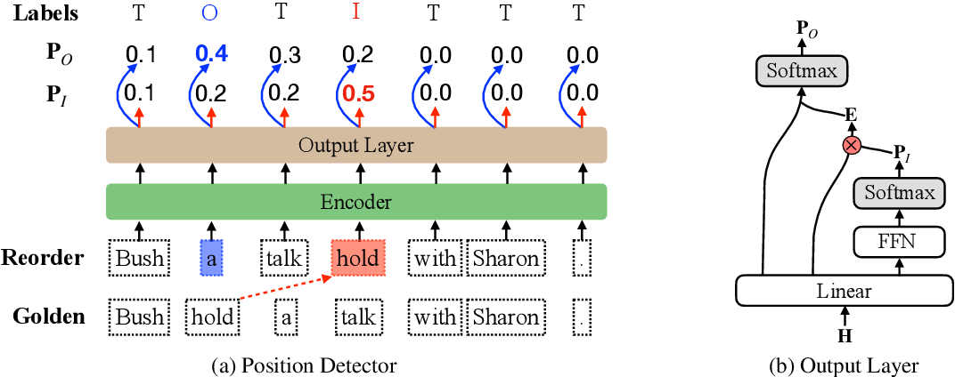 Figure 1 for Assessing the Ability of Self-Attention Networks to Learn Word Order