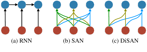 Figure 3 for Assessing the Ability of Self-Attention Networks to Learn Word Order