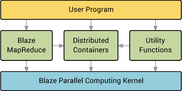 Figure 3 for Blaze: Simplified High Performance Cluster Computing
