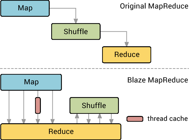 Figure 4 for Blaze: Simplified High Performance Cluster Computing