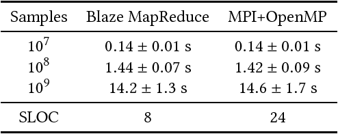 Figure 2 for Blaze: Simplified High Performance Cluster Computing