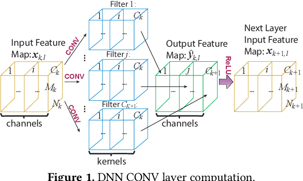 Figure 1 for PatDNN: Achieving Real-Time DNN Execution on Mobile Devices with Pattern-based Weight Pruning