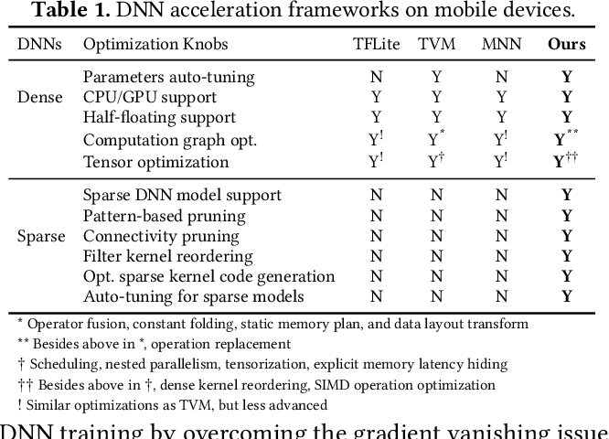 Figure 2 for PatDNN: Achieving Real-Time DNN Execution on Mobile Devices with Pattern-based Weight Pruning