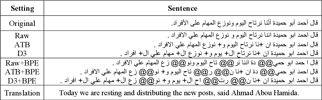 Figure 1 for The Impact of Preprocessing on Arabic-English Statistical and Neural Machine Translation