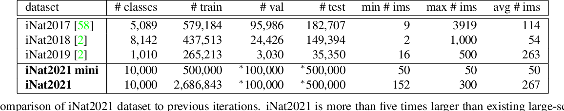 Figure 2 for Benchmarking Representation Learning for Natural World Image Collections