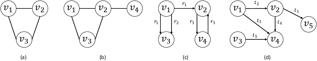 Figure 1 for Relational Representation Learning for Dynamic (Knowledge) Graphs: A Survey