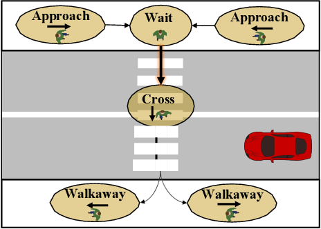 Figure 1 for Analysis and Prediction of Pedestrian Crosswalk Behavior during Automated Vehicle Interactions