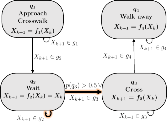 Figure 3 for Analysis and Prediction of Pedestrian Crosswalk Behavior during Automated Vehicle Interactions