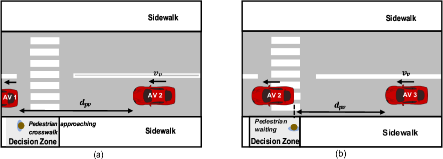Figure 4 for Analysis and Prediction of Pedestrian Crosswalk Behavior during Automated Vehicle Interactions