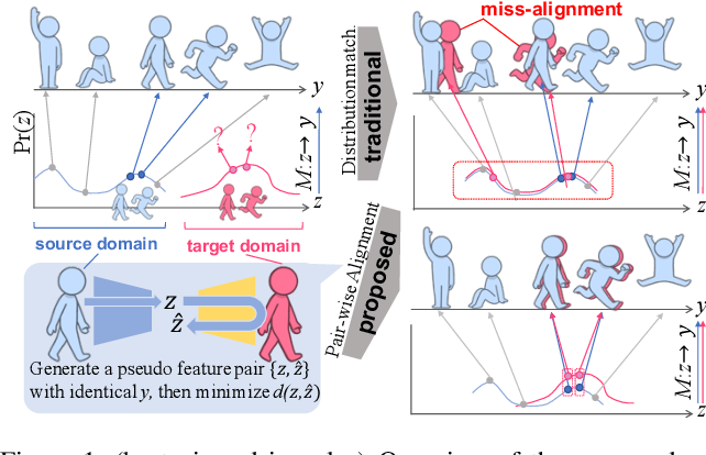 Figure 1 for Partially-Shared Variational Auto-encoders for Unsupervised Domain Adaptation with Target Shift