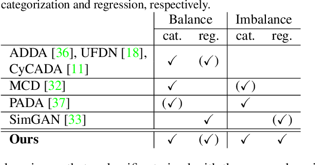 Figure 2 for Partially-Shared Variational Auto-encoders for Unsupervised Domain Adaptation with Target Shift