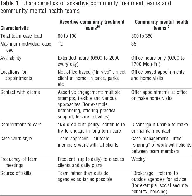 PDF] The REACT study: randomised evaluation of assertive