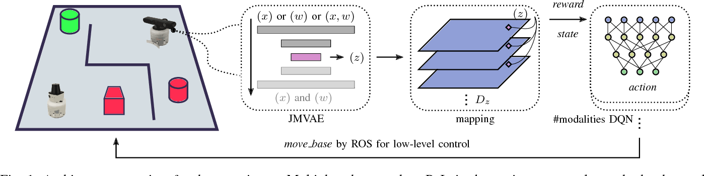 Figure 1 for Coordinated Heterogeneous Distributed Perception based on Latent Space Representation
