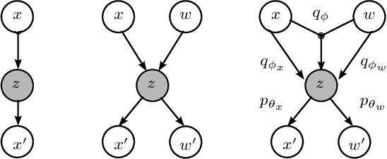 Figure 2 for Coordinated Heterogeneous Distributed Perception based on Latent Space Representation